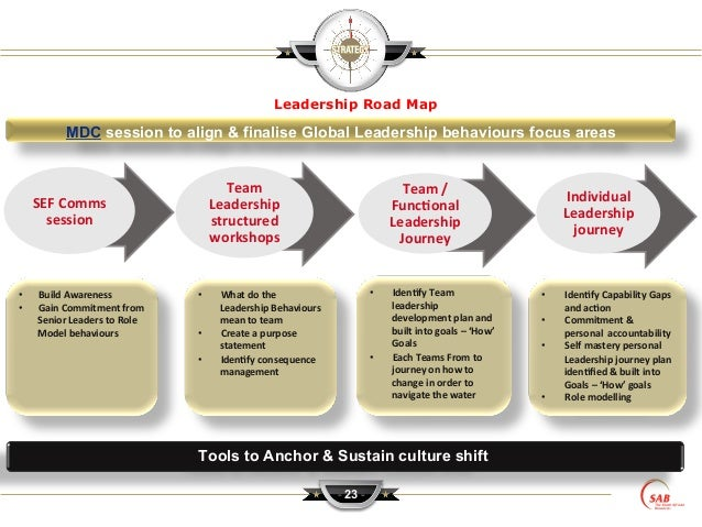 Dr Tienie Ehlers- Lessons from Leadership Development