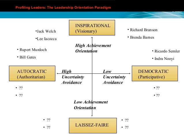 indra nooyi participative leadership A study on leadership style of indra nooyi submitted by: organizational behavior project report theme: leadership (session-2014-16) submitted to: prof rajesh kumar submitte by: group-3 alok kumar.