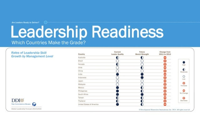 leadership readiness In a recent article in mobility, javidan and walker define the key attributes  leaders need to work on and suggest a series of 'global readiness' strategies they  can.