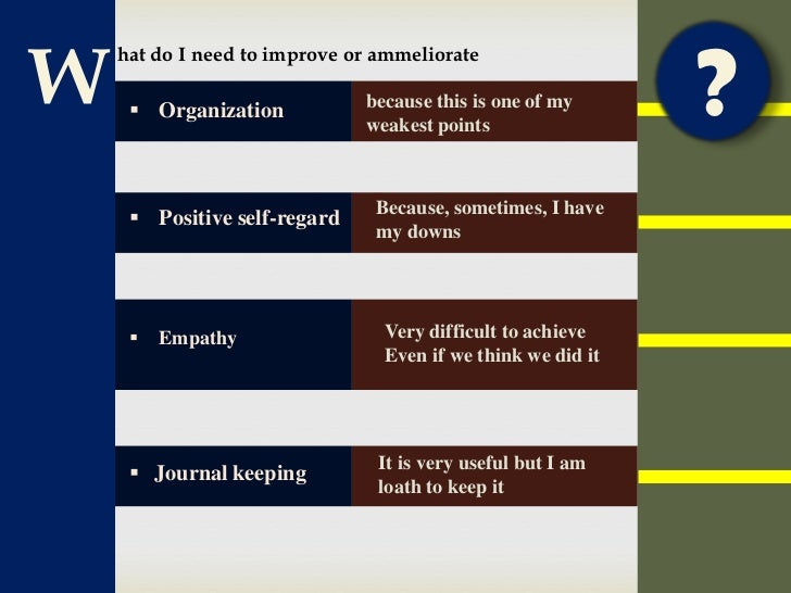 self assessment of leadership This leadership self-assessment is a quick, easy and economical way to help you  identify strengths and opportunities for improvement in 30 - key areas of.