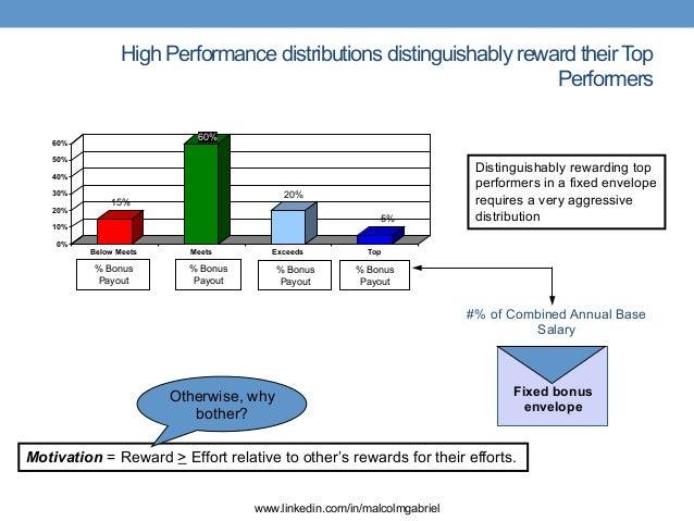 Performance Review Calibration—Building an Honest Appraisal