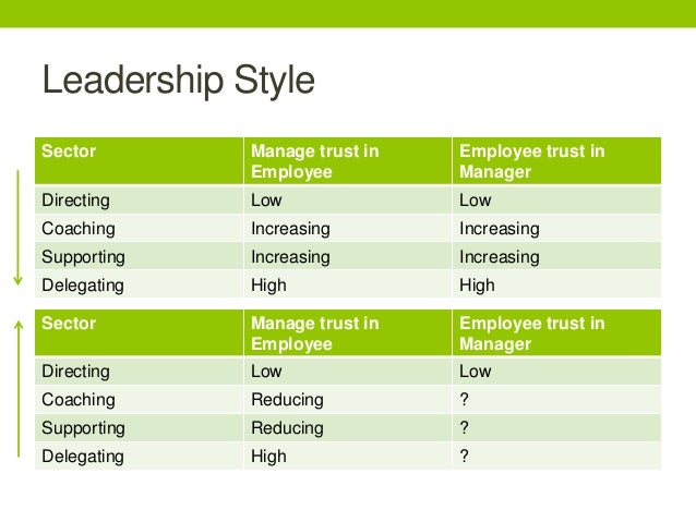 supporting leadership style Leadership style to fit the particular circumstances transactional theory this approach emphasises the importance of the relationship between leader and followers, focusing on the mutual benefits derived from a form of 'contract.
