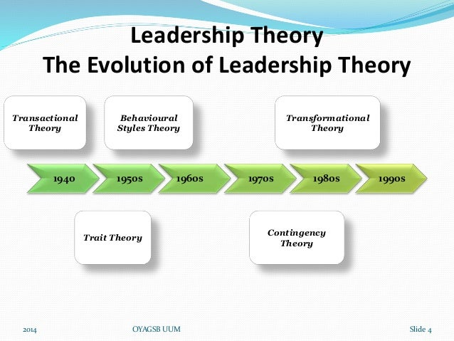 LEADERSHIP THEORIES AND STYLES EBOOK