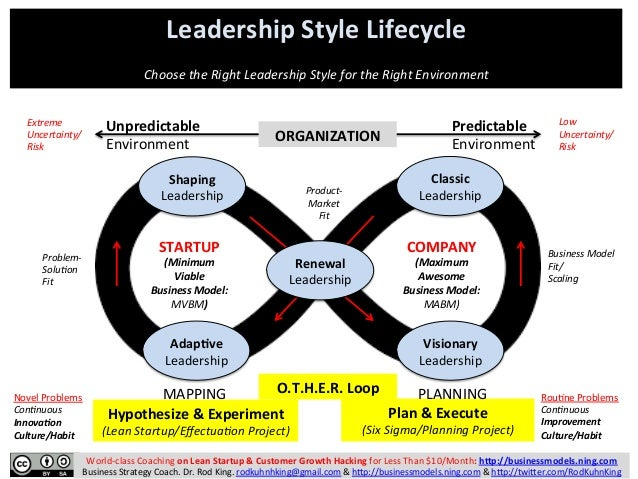 Leadership  Style  Lifecycle         Choose  the  Right  Leadership  Style  for  the  Right  Env...
