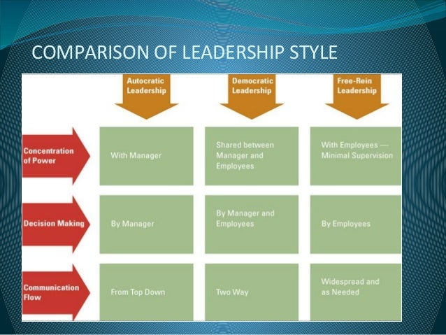 why is democratic leadership style the best