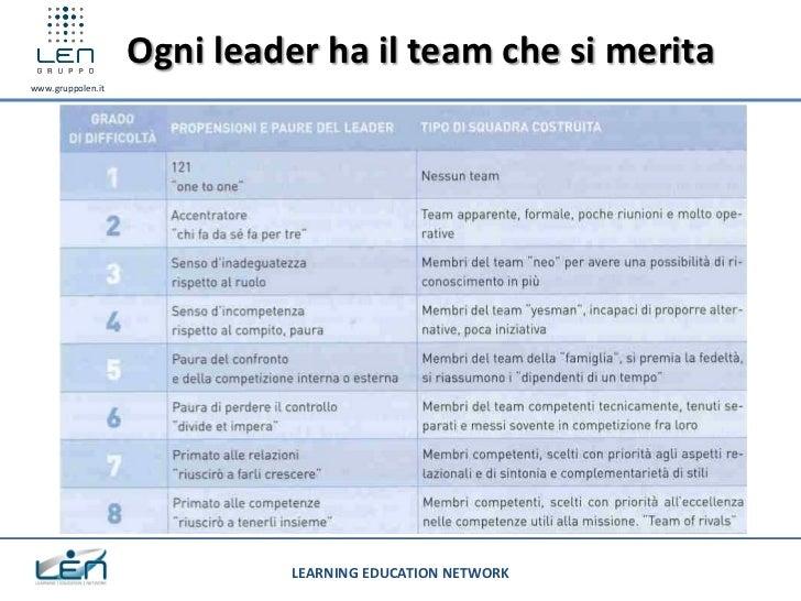 Ogni leader ha il team che si meritawww.gruppolen.it                             LEARNING EDUCATION NETWORK