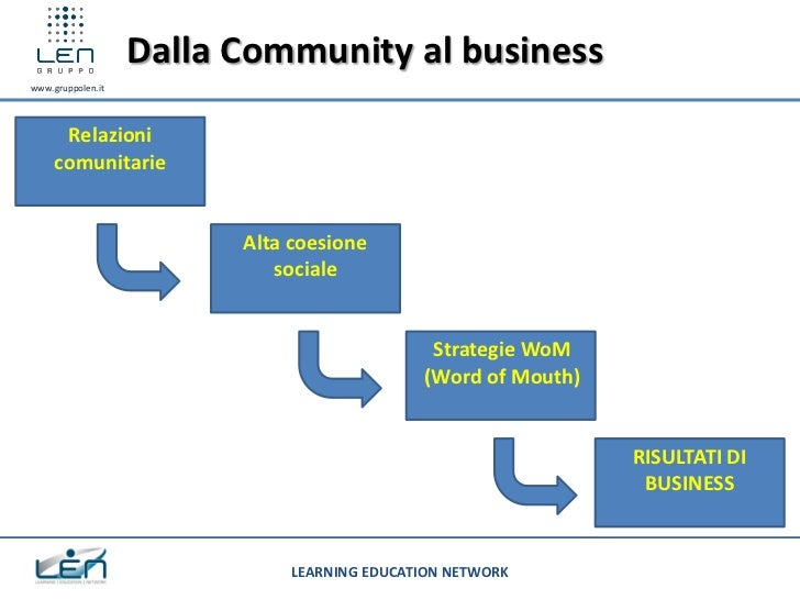 Dalla Community al businesswww.gruppolen.it      Relazioni     comunitarie                         Alta coesione          ...