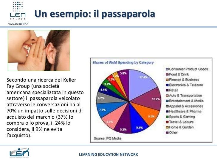 Un esempio: il passaparolawww.gruppolen.itSecondo una ricerca del KellerFay Group (una societàamericana specializzata in q...