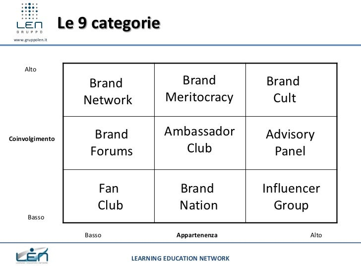 Le 9 categorie www.gruppolen.it      Alto                        Brand              Brand              Brand              ...