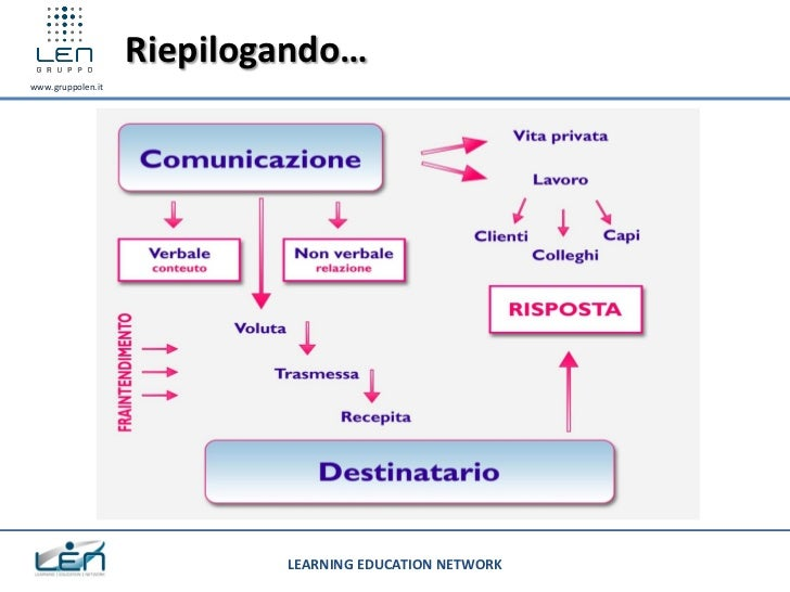 Riepilogando…www.gruppolen.it                           LEARNING EDUCATION NETWORK