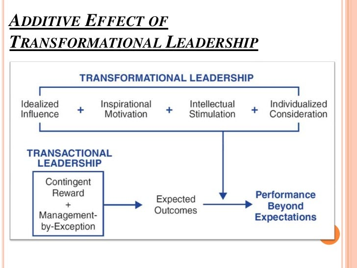 an analysis of leadership theory Leadership management: principles, models and theories 311 16 situation all situations are different what you do in one situation will not always work in.