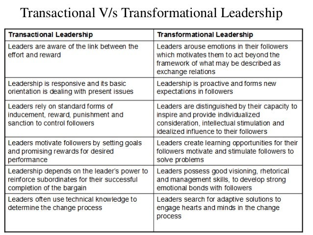 Transactional V/s Transformational Leadership