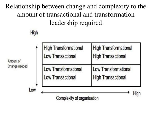Relationship between change and complexity to the amount of transactional and transformation leadership required