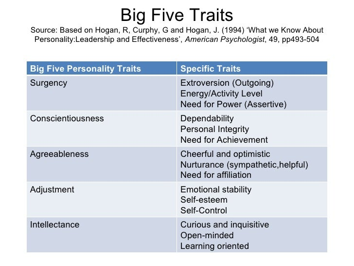outline example on the big five personality theory The big five are broad categories of personality traits  for example,  extraversion represents a continuum between extreme extraversion and.