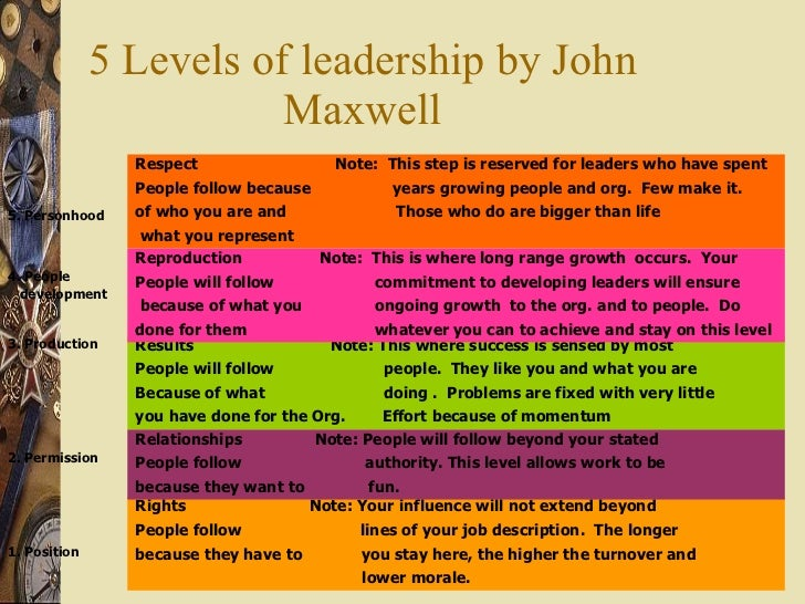 5 Levels of leadership by John Maxwell Rights  Note: Your influence will not extend beyond  People follow  lines of your j...