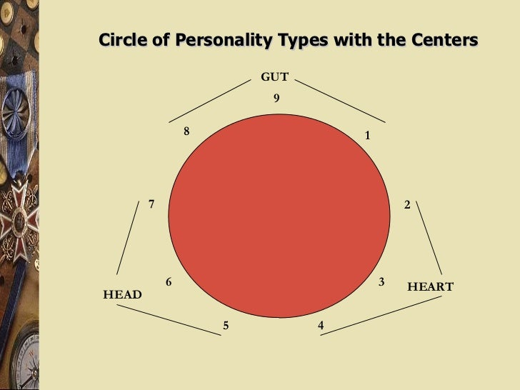 Circle of Personality Types with the Centers 9 6 3 7 1 2 5 4 8 GUT HEAD HEART