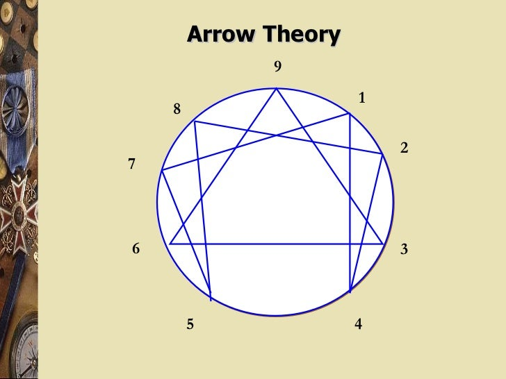 Arrow Theory 9 8  7  5  4 6  1 2 3 3