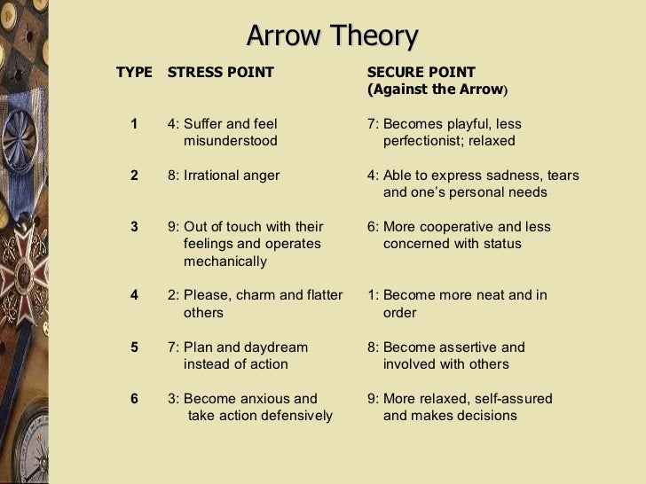 Arrow Theory TYPE 1 2 3 4 5 6 STRESS POINT 4: Suffer and feel  misunderstood 8: Irrational anger 9: Out of touch with thei...