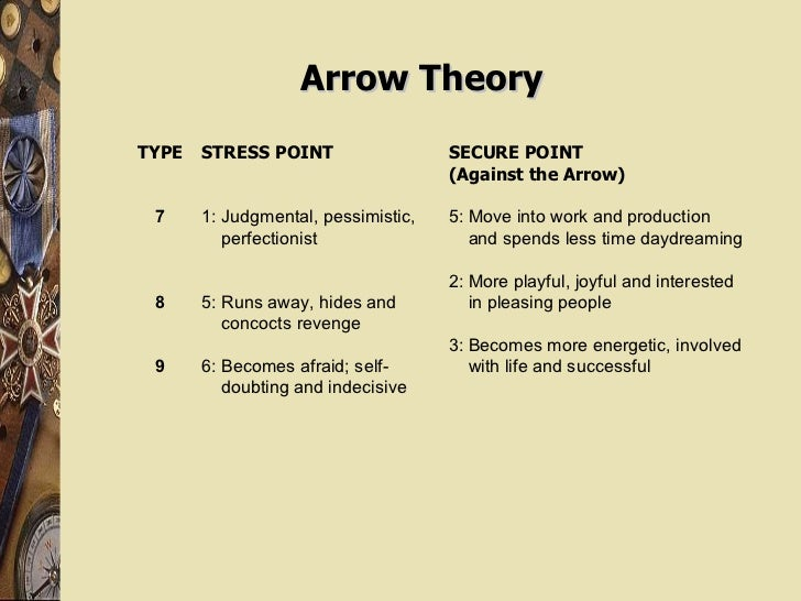 Arrow Theory TYPE 7 8 9 STRESS POINT 1: Judgmental, pessimistic, perfectionist 5: Runs away, hides and  concocts revenge 6...