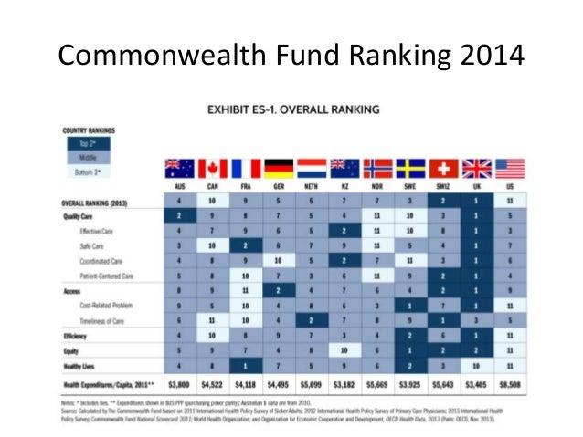 Commonwealth Fund Ranking 2014