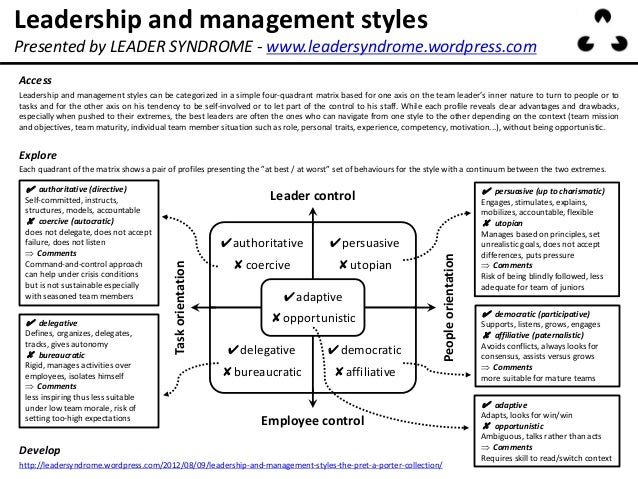an analysis of the different business management styles International journal of small business and entrepreneurship management styles and employees' performance management styles are the different styles used by.
