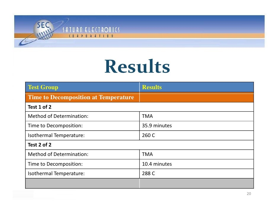 Results Test Group                             Results Time to Decomposition at Temperature Test1of2 MethodofDetermin...