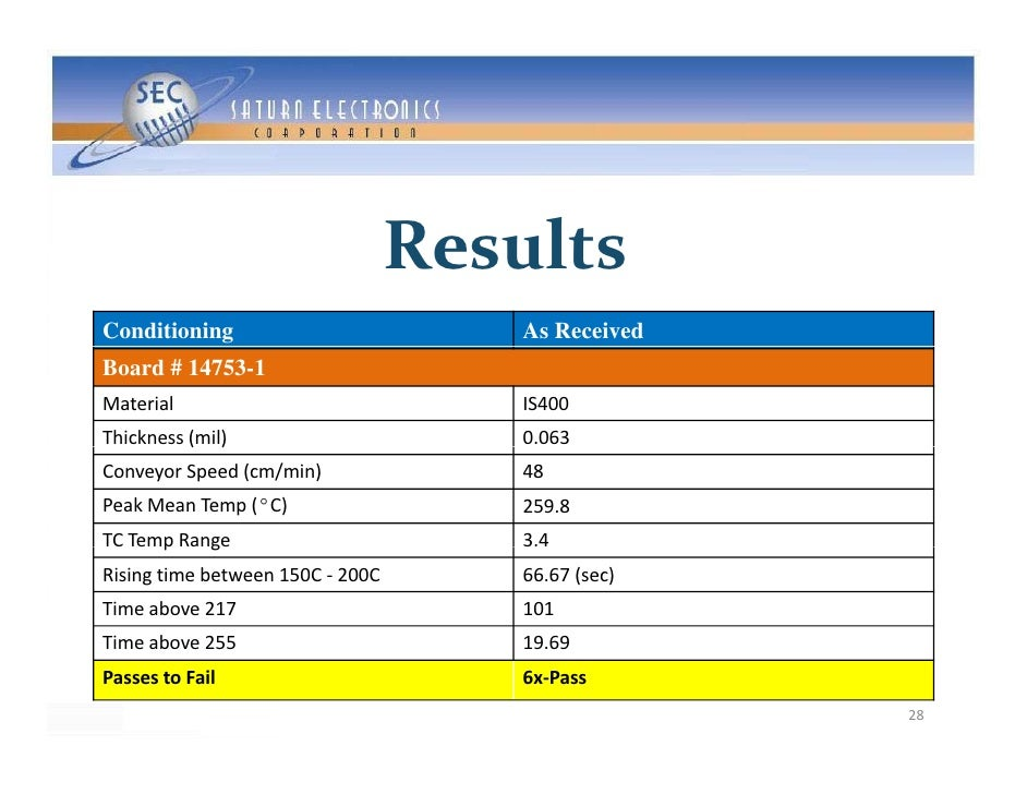 Results Conditioning                         As Received Board # 14753-1 Material                             IS400 Thickn...