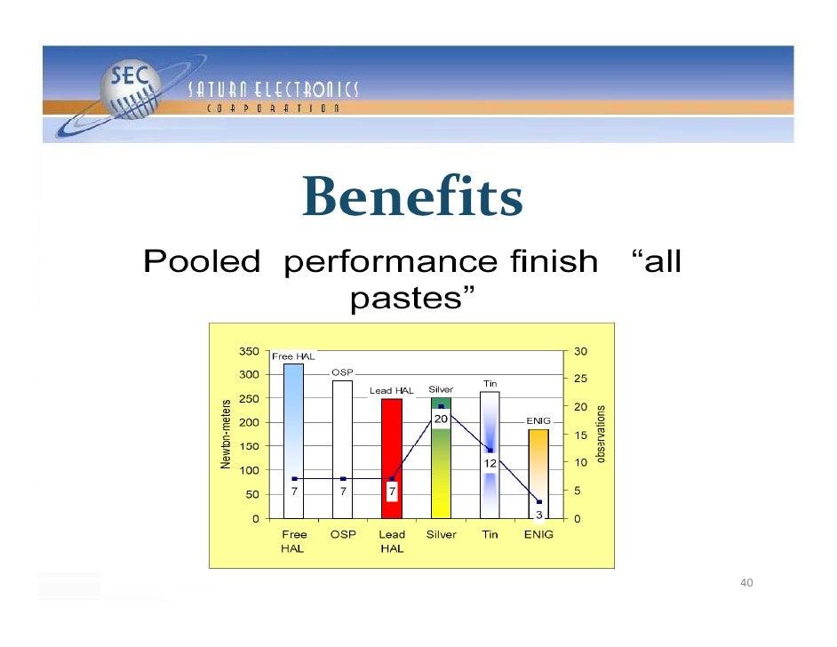 Benefits                 40