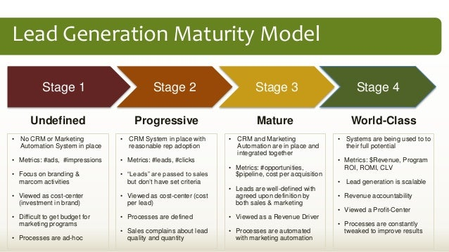 Lead generation plan methodology for Demand generation plan template