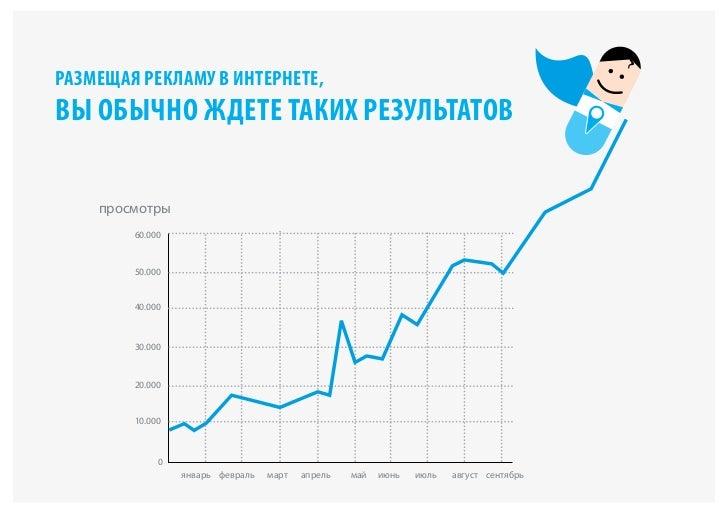 размещая рекламу в интернете,вы обычно ждете таких результатов    просмотры        60.000        50.000        40.000     ...