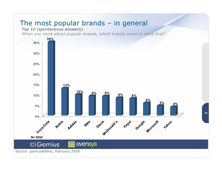 The most popular brands – in general    Top 10 (spontaneous answers)    When you think about popular brands, which brands ...