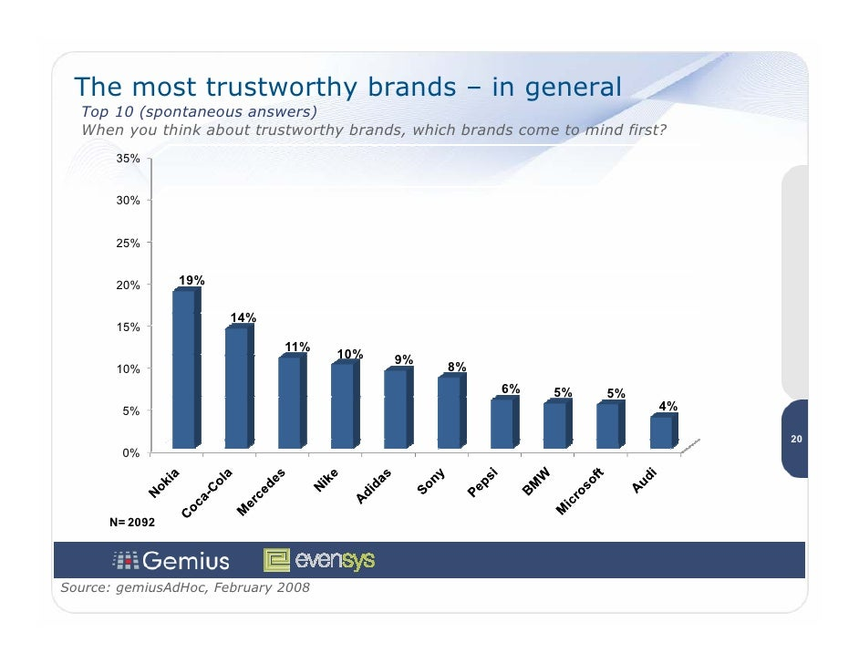 The most trustworthy brands – in general   Top 10 (spontaneous answers)   When you think about trustworthy brands, which b...
