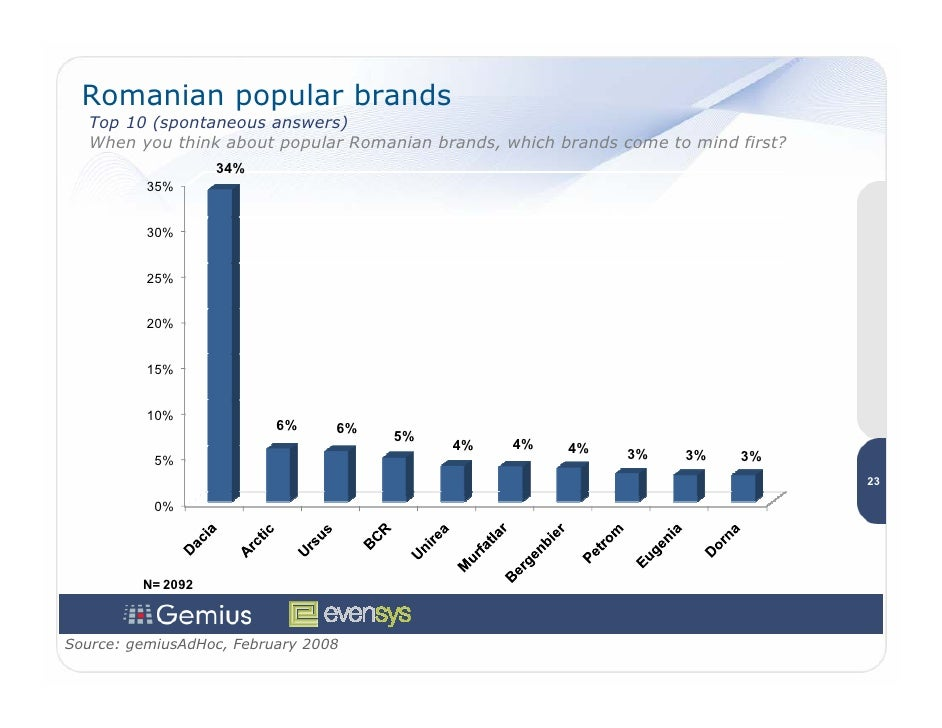 Romanian popular brands    Top 10 (spontaneous answers)    When you think about popular Romanian brands, which brands come...