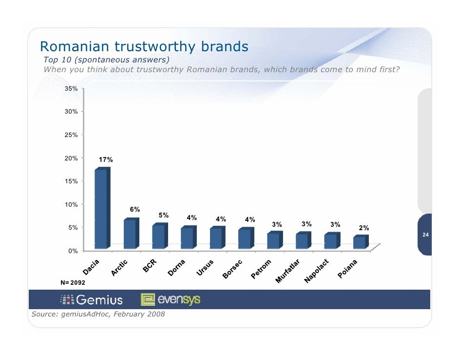 Romanian trustworthy brands    Top 10 (spontaneous answers)    When you think about trustworthy Romanian brands, which bra...