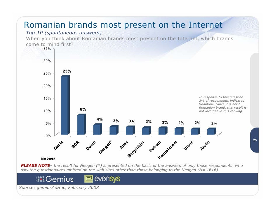 Romanian brands most present on the Internet    Top 10 (spontaneous answers)    When you think about Romanian brands most ...