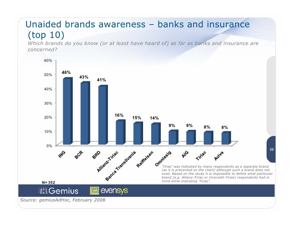 Unaided brands awareness – banks and insurance   (top 10)    Which brands do you know (or at least have heard of) as far a...
