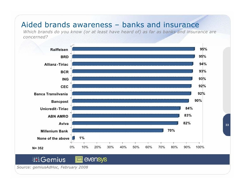 Aided brands awareness – banks and insurance    Which brands do you know (or at least have heard of) as far as banks and i...