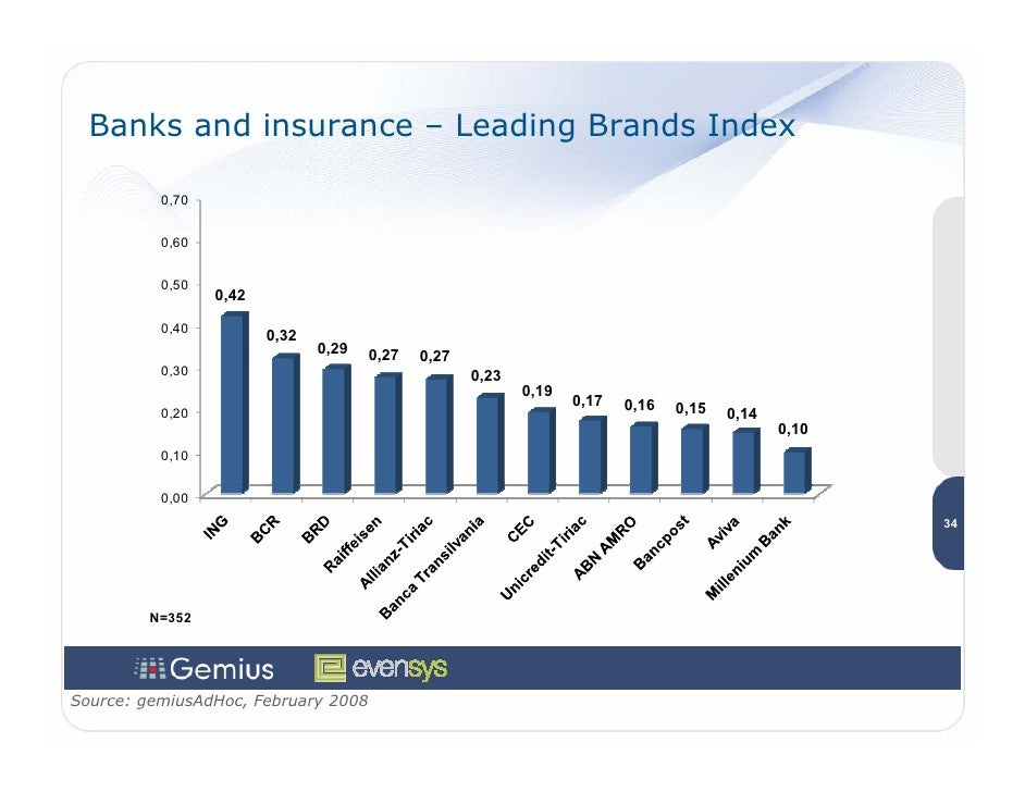 Banks and insurance – Leading Brands Index            0,70             0,60             0,50                  0,42        ...