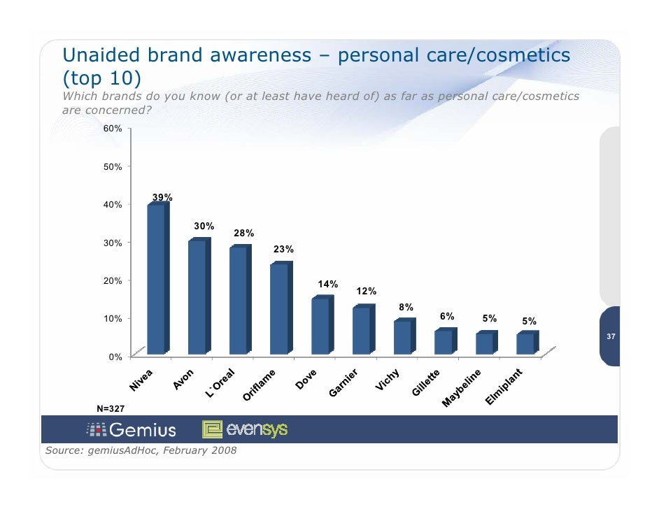 Unaided brand awareness – personal care/cosmetics    (top 10)    Which brands do you know (or at least have heard of) as f...