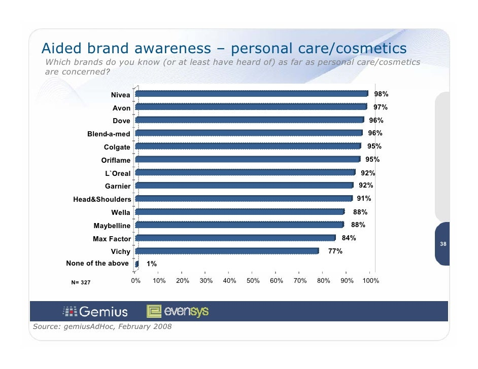 Aided brand awareness – personal care/cosmetics    Which brands do you know (or at least have heard of) as far as personal...