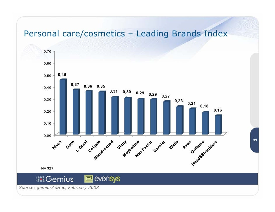 Personal care/cosmetics – Leading Brands Index           0,70             0,60             0,50    0,45                   ...