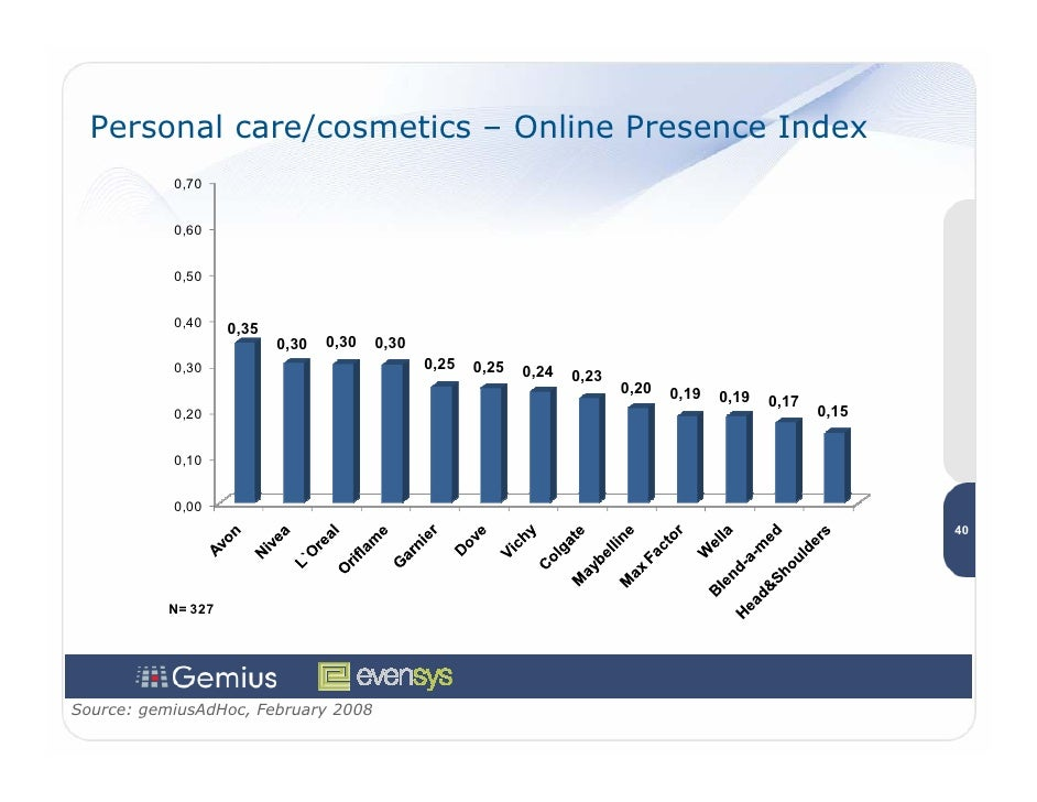 Personal care/cosmetics – Online Presence Index            0,70              0,60              0,50              0,40     ...