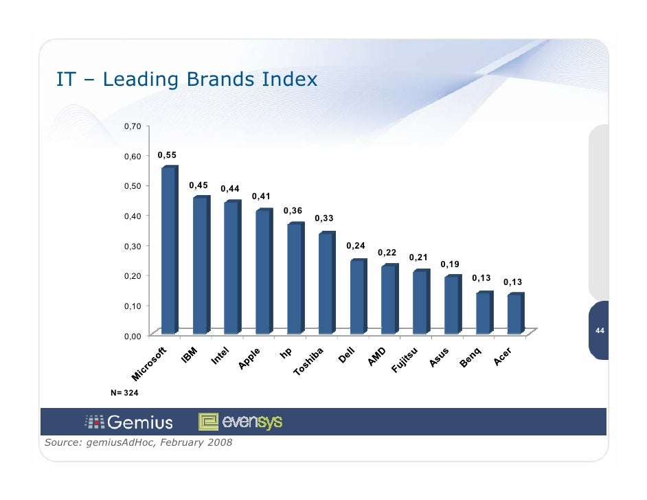 IT – Leading Brands Index                0,70                 0,60   0,55                 0,50          0,45   0,44       ...