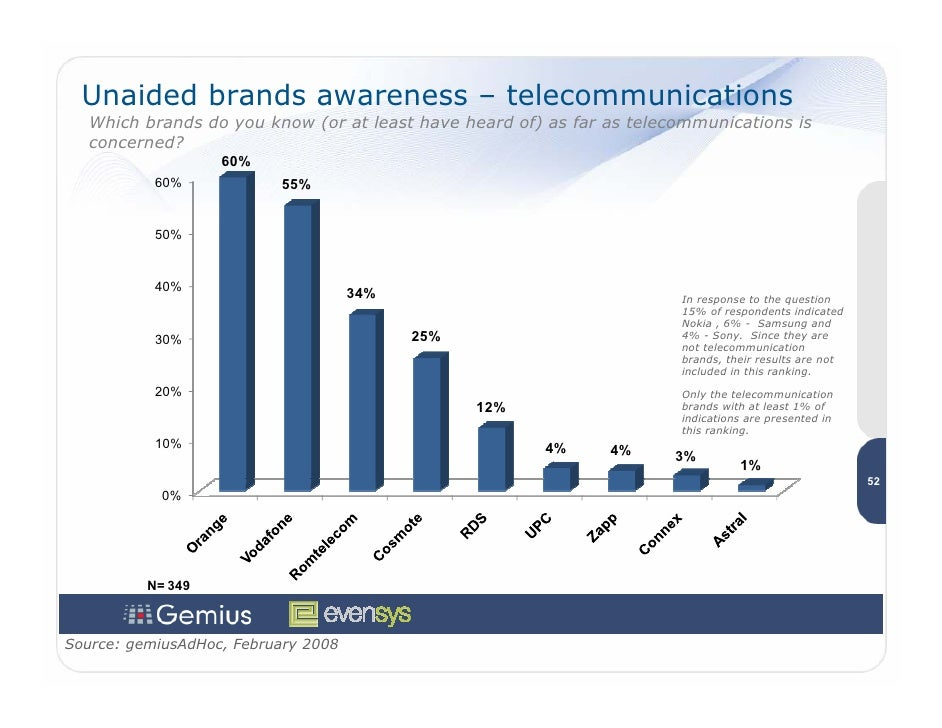 Unaided brands awareness – telecommunications    Which brands do you know (or at least have heard of) as far as telecommun...