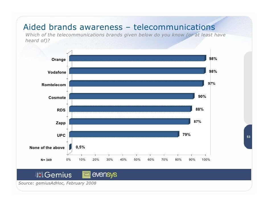Aided brands awareness – telecommunications    Which of the telecommunications brands given below do you know (or at least...
