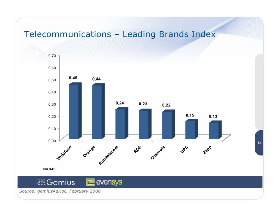 Telecommunications – Leading Brands Index              0,70               0,60               0,50                     0,45...