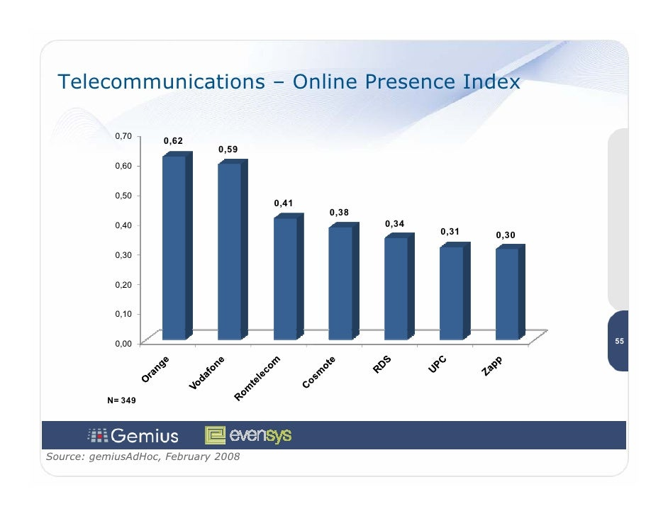 Telecommunications – Online Presence Index              0,70                     0,62                               0,59  ...