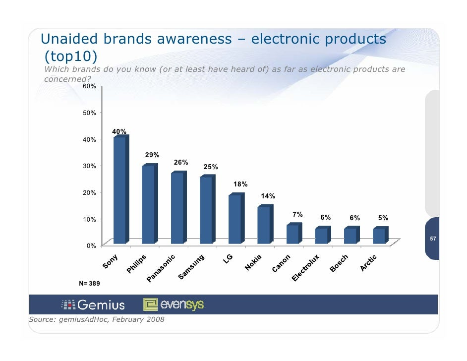 Unaided brands awareness – electronic products   (top10)    Which brands do you know (or at least have heard of) as far as...