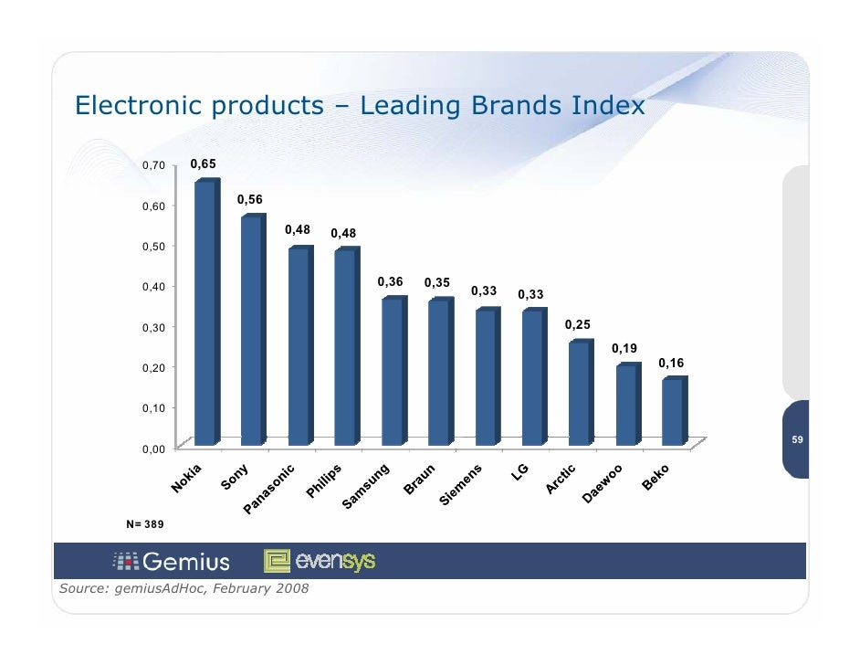 Electronic products – Leading Brands Index             0,70   0,65              0,60          0,56                        ...