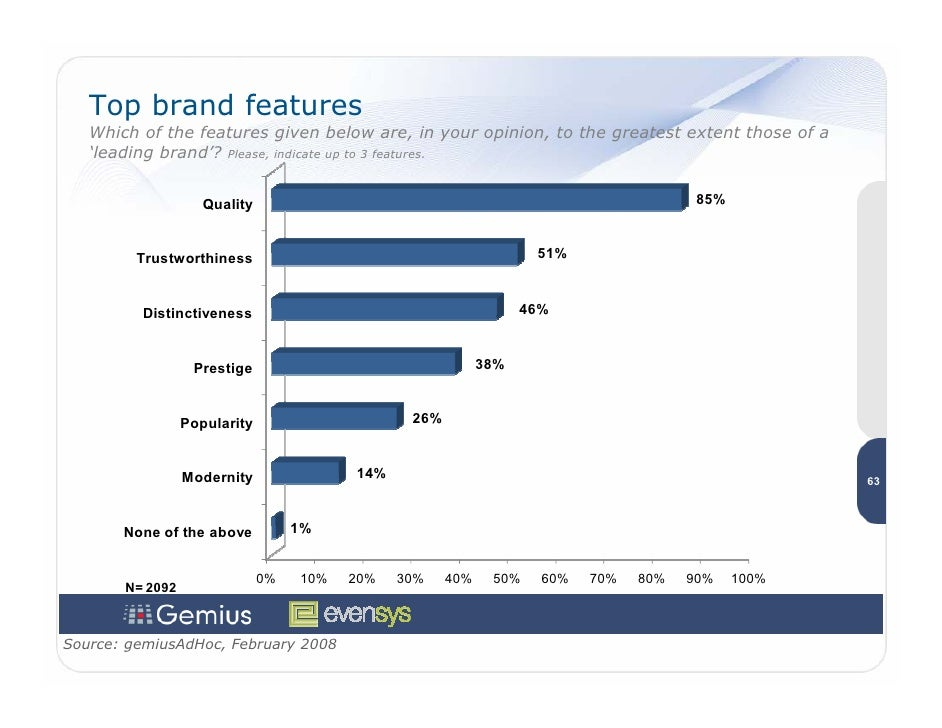 Top brand features    Which of the features given below are, in your opinion, to the greatest extent those of a    'leadin...